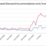 TRAVEL DEMAND ACCOMMODATION ONLY