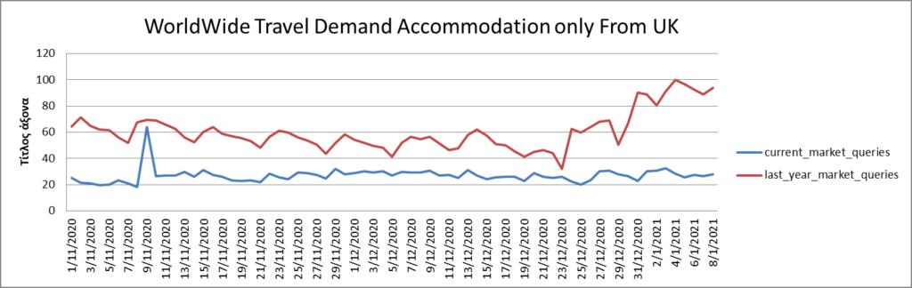 WorldWide Travel Demand from UK