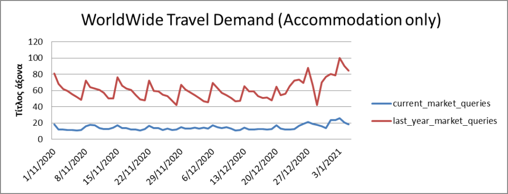 Travel Demand Over Time
