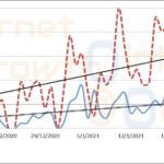 Monitoring Travel Trends Denmark