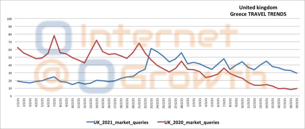 UK travel Trends to Greece