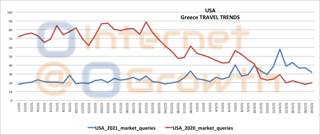 USA travel Trends to Greece