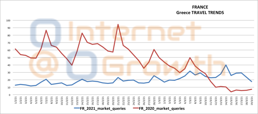 France travel Trends to Greece