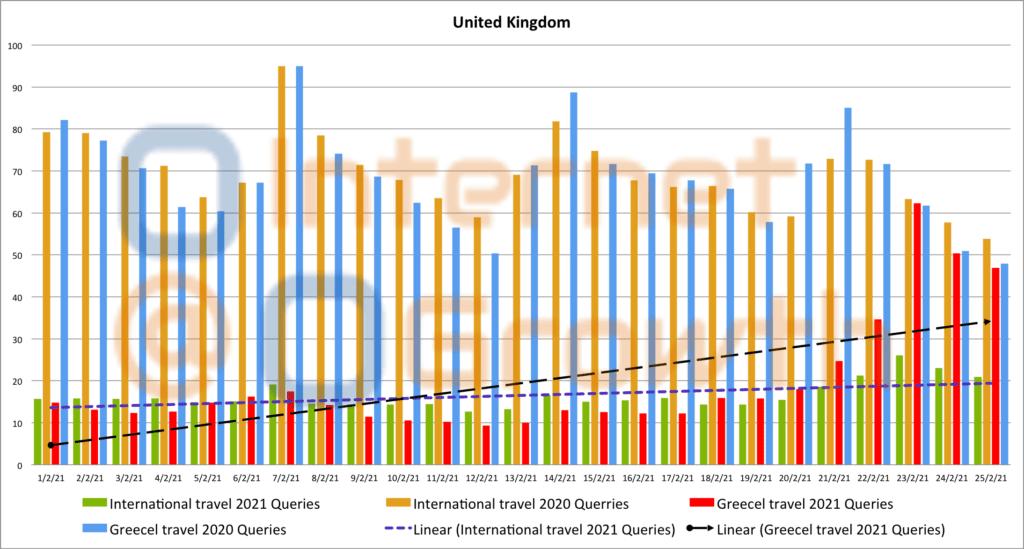 ( 01-12-2020 έως 20-01-2021 σε σύγκριση με το αντίστοιχο περσυνό διάστημα)