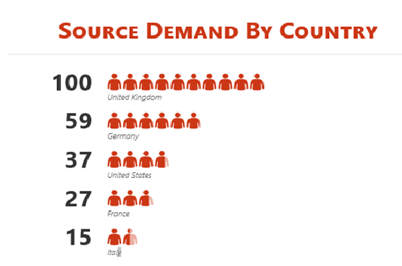 Source Demand by Country